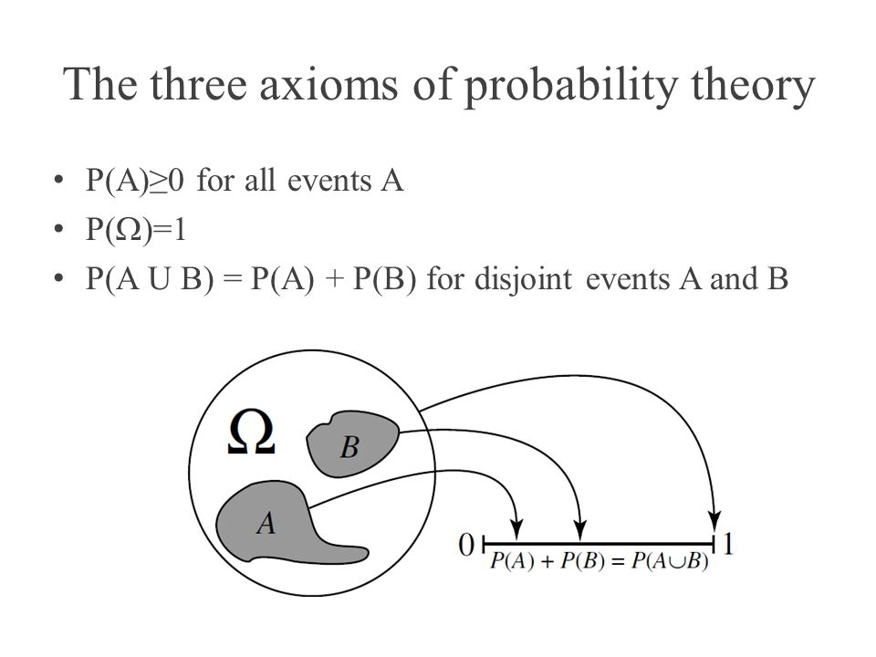 The three axioms of probability theory