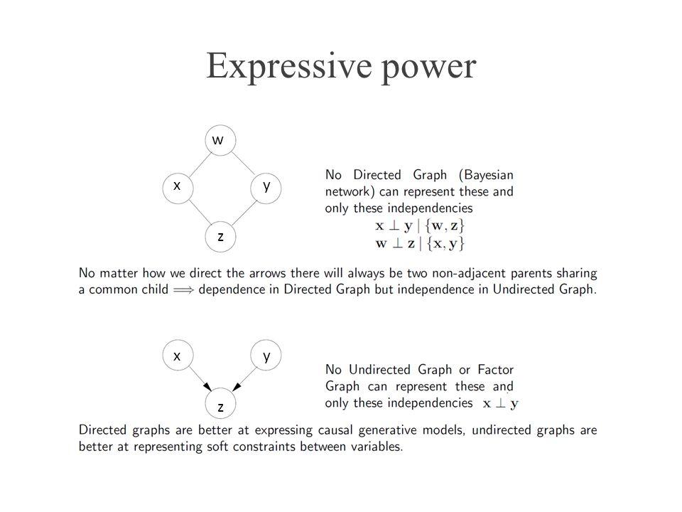 Expressive power w x y z x y z
