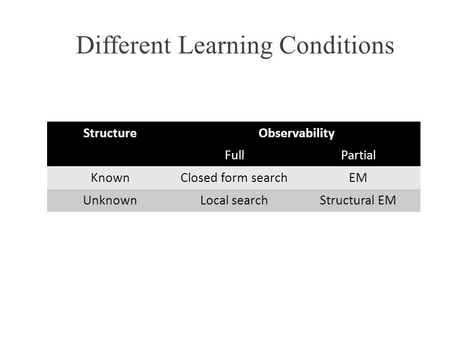 Different Learning Conditions