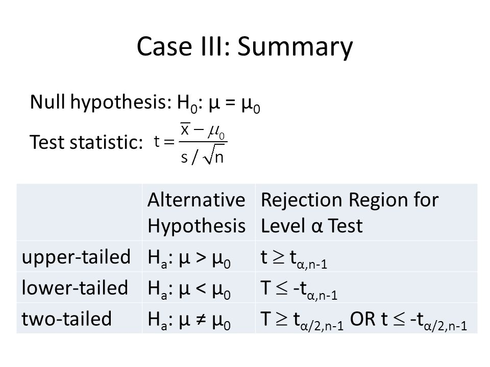 Case III: Summary Null hypothesis: H0: μ = μ0 Test statistic:
