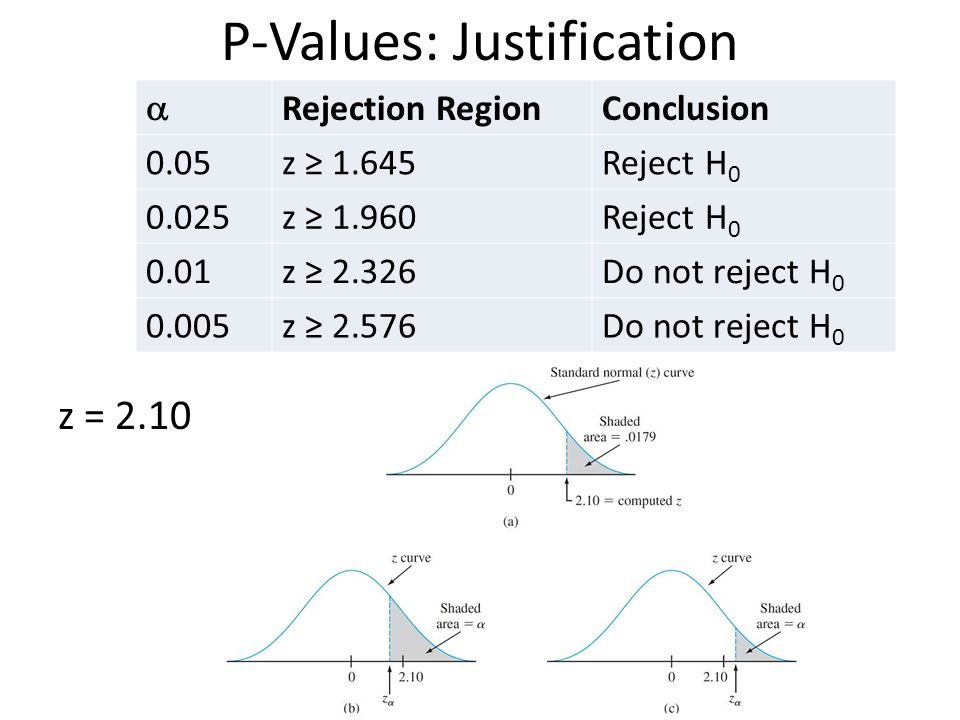 P-Values: Justification