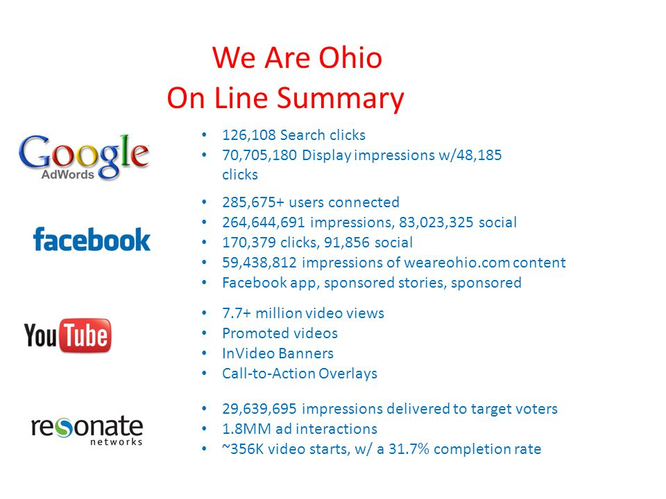 We Are Ohio On Line Summary 126,108 Search clicks