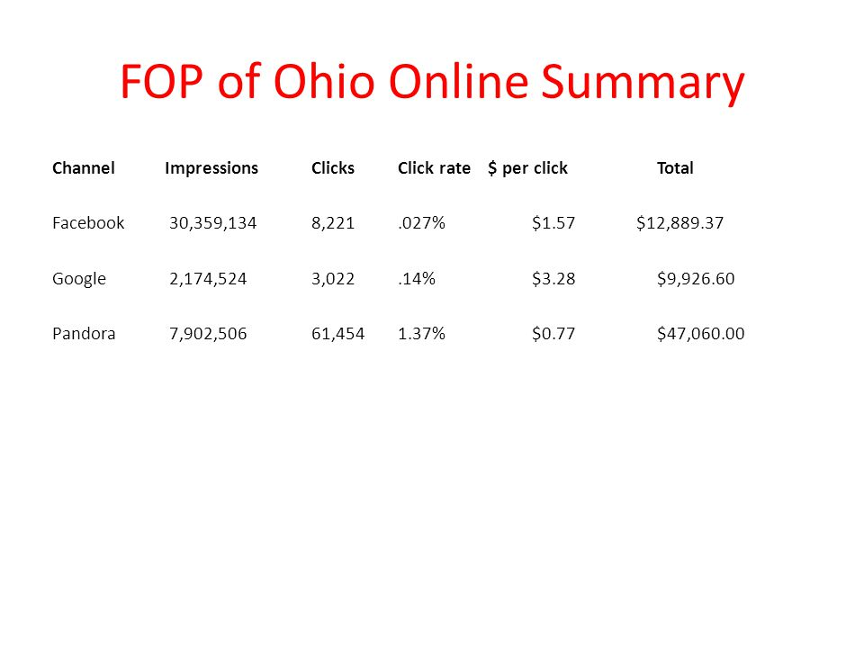 FOP of Ohio Online Summary
