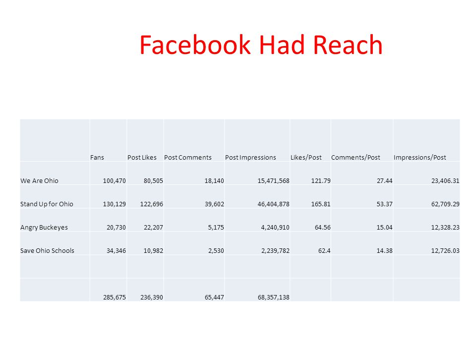 Facebook Had Reach Fans Post Likes Post Comments Post Impressions