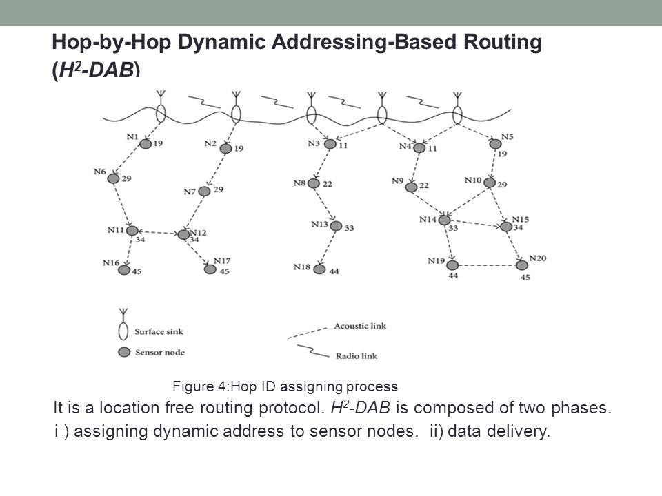 Hop-by-Hop Dynamic Addressing-Based Routing (H2-DAB)