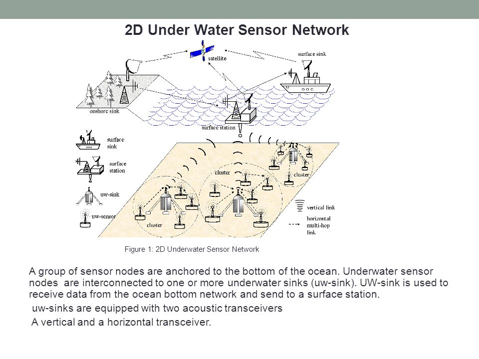 2D Under Water Sensor Network
