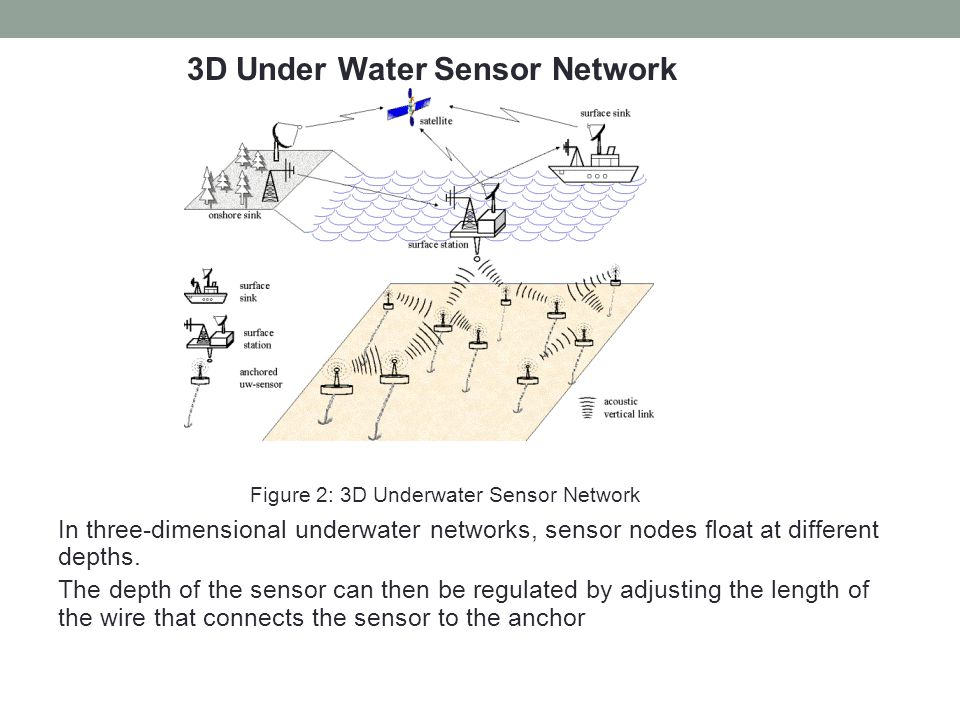 Figure 2: 3D Underwater Sensor Network