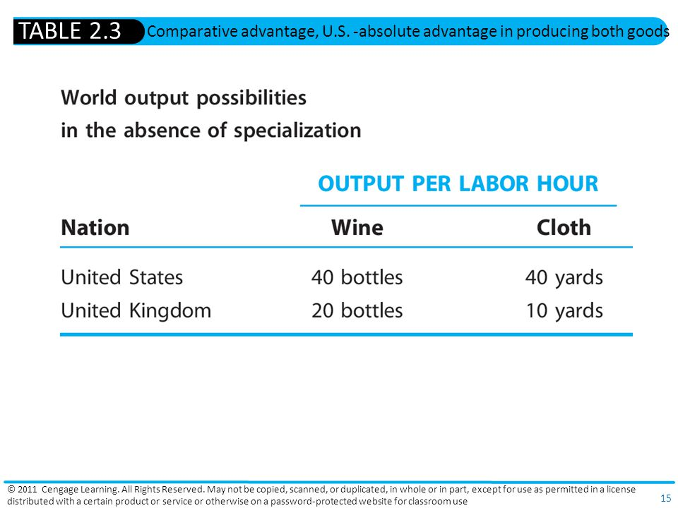 TABLE 2.3 Comparative advantage, U.S. -absolute advantage in producing both goods.