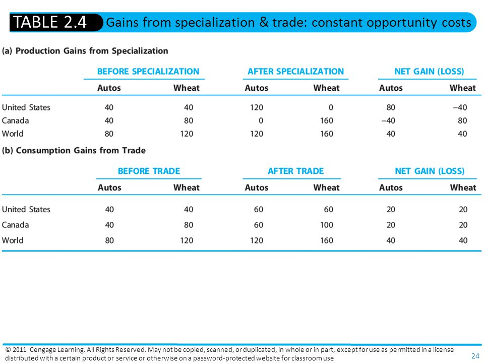 Gains from specialization & trade: constant opportunity costs