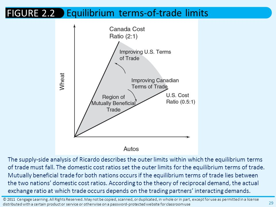Equilibrium terms-of-trade limits