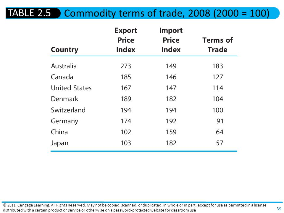 Commodity terms of trade, 2008 (2000 = 100)