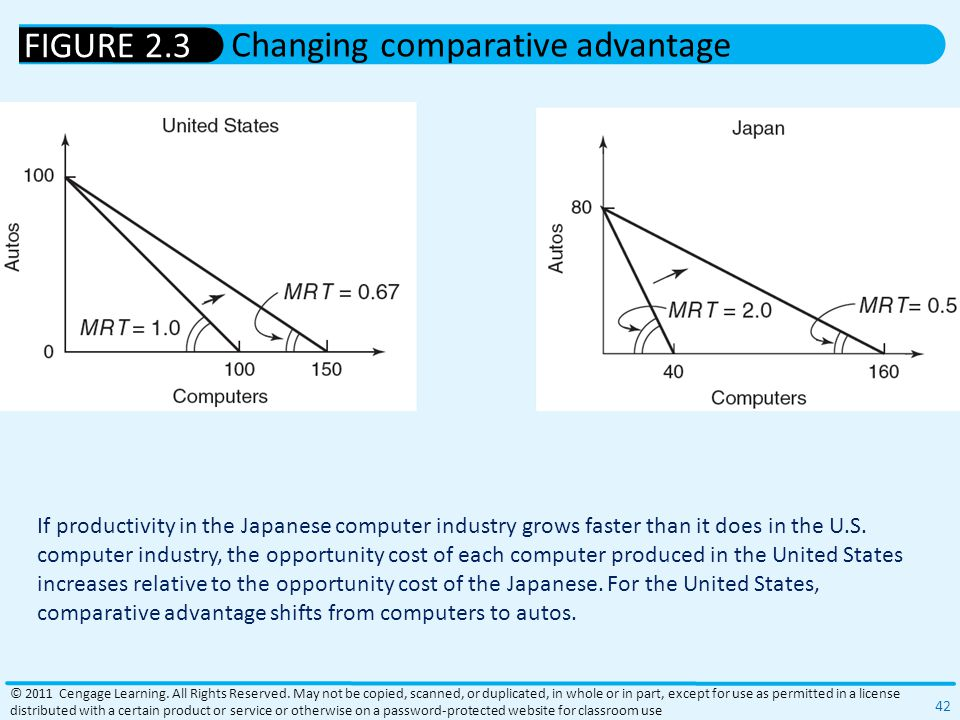 Changing comparative advantage