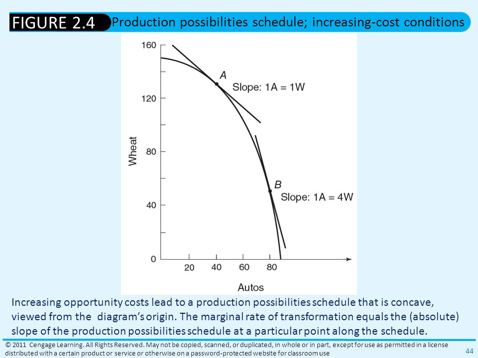 Production possibilities schedule; increasing-cost conditions