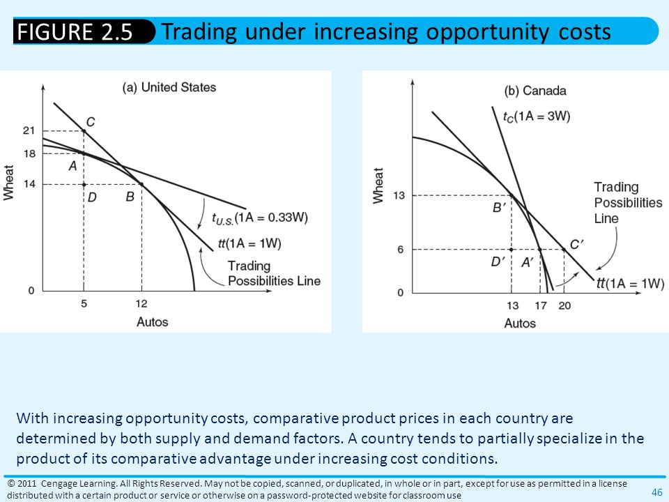 Trading under increasing opportunity costs