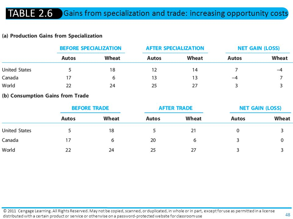 Gains from specialization and trade: increasing opportunity costs