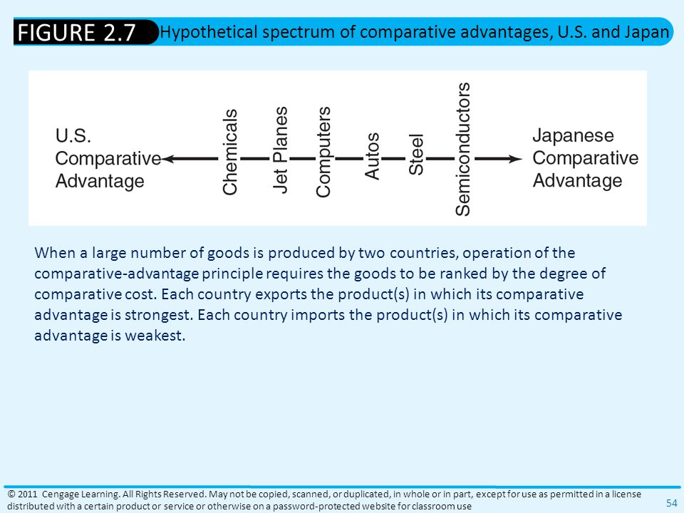 Hypothetical spectrum of comparative advantages, U.S. and Japan