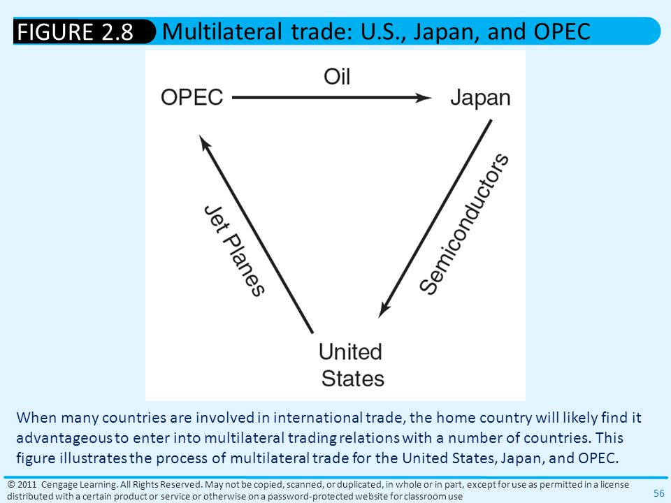 Multilateral trade: U.S., Japan, and OPEC