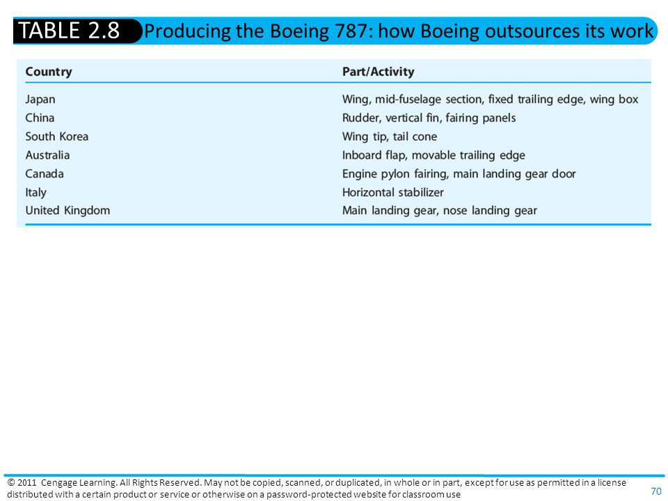 Producing the Boeing 787: how Boeing outsources its work
