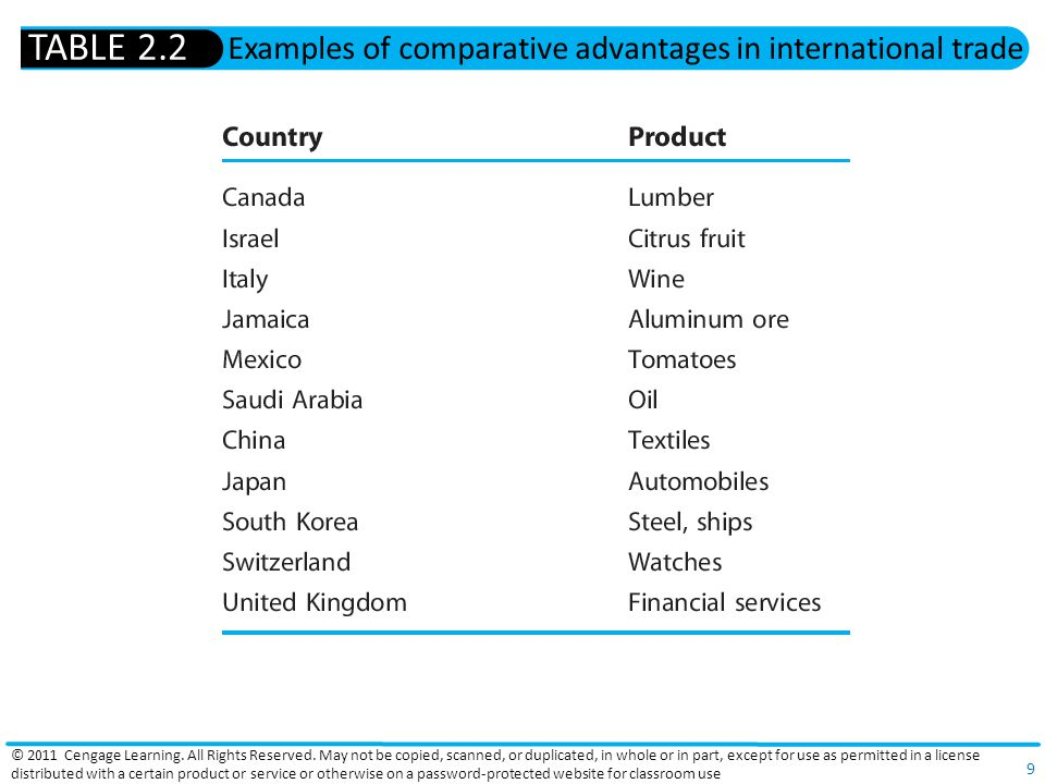 Examples of comparative advantages in international trade