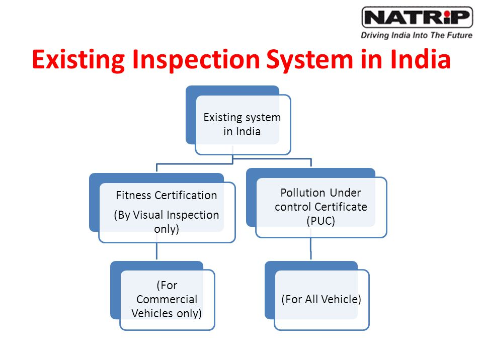 Existing Inspection System in India
