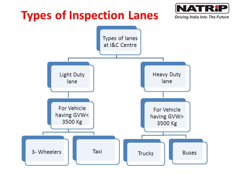 Types of lanes at I&C Centre