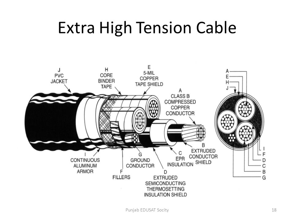 Extra High Tension Cable