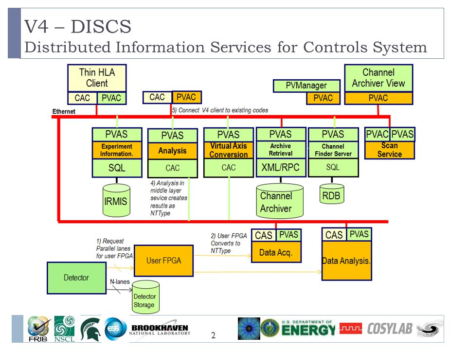 V4 – DISCS Distributed Information Services for Controls System