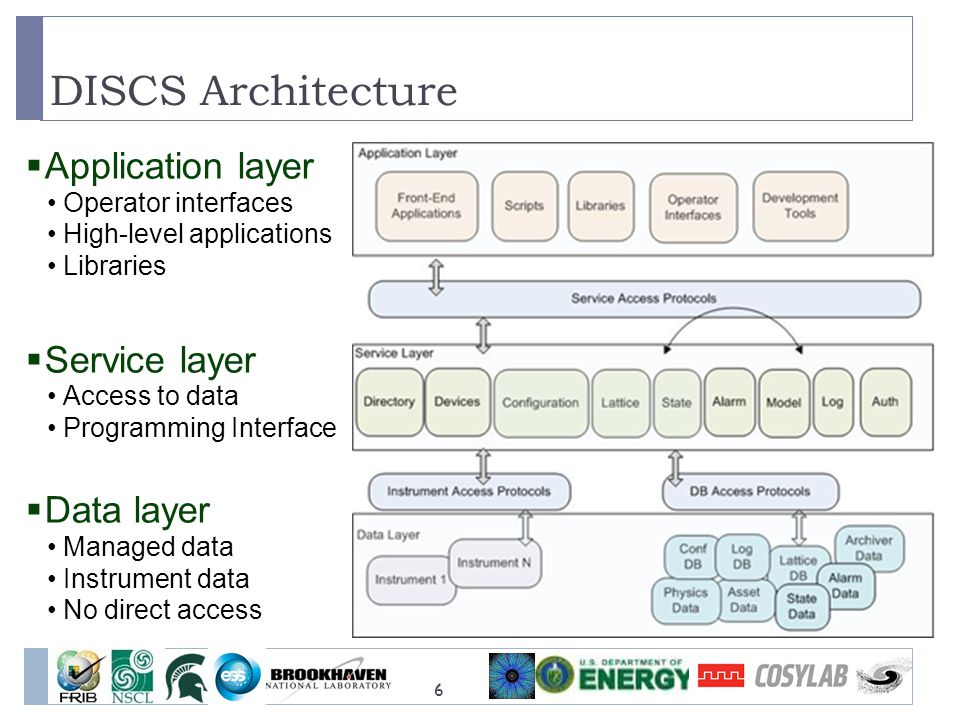 DISCS Architecture Application layer Service layer Data layer