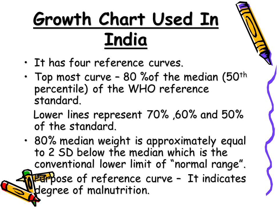 Growth Chart Used In India