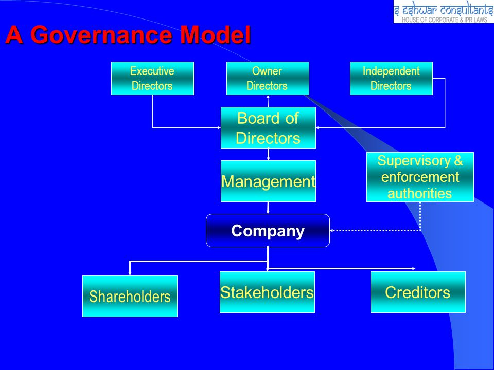 A Governance Model Board of Directors Management Company Stakeholders