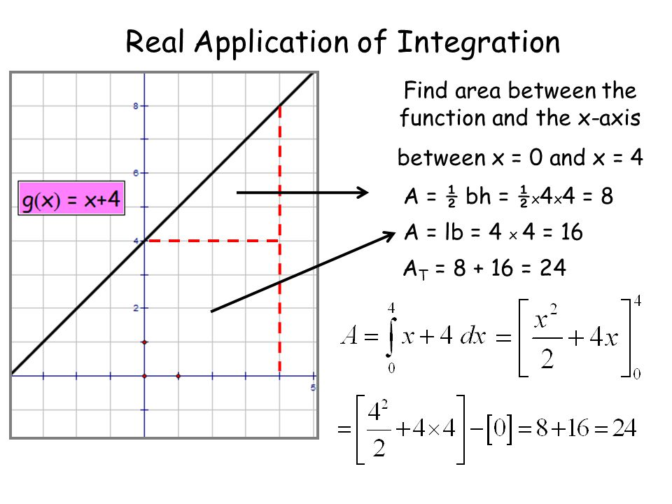 Real Application of Integration