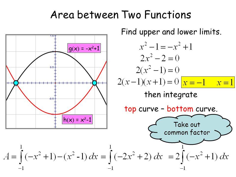 Area between Two Functions