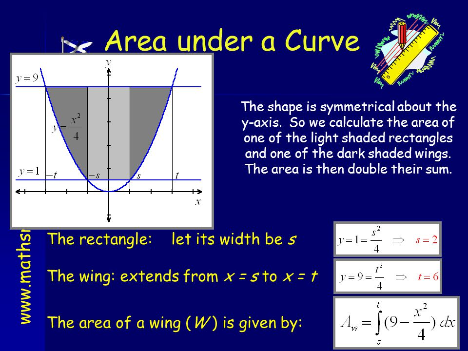 Area under a Curve The rectangle: let its width be s