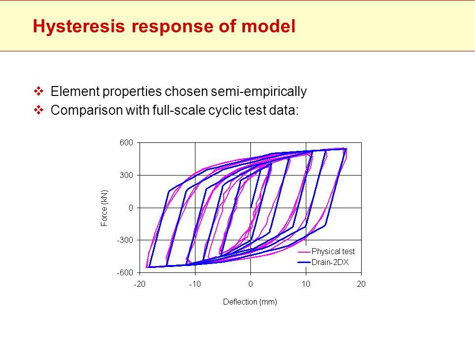 Hysteresis response of model