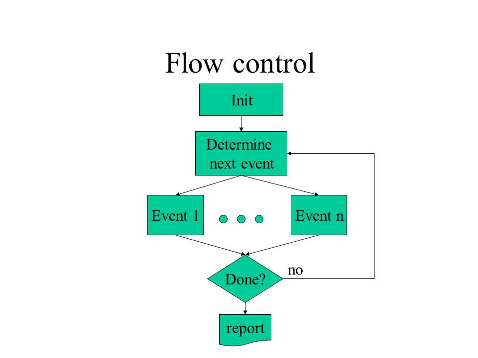 Flow control Init Determine next event Event 1 Event n Done no report