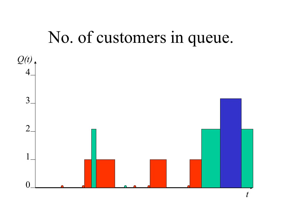 No. of customers in queue.