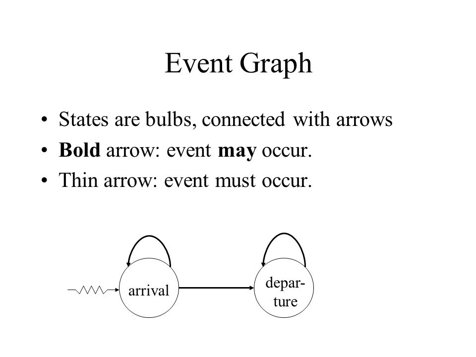 Event Graph States are bulbs, connected with arrows