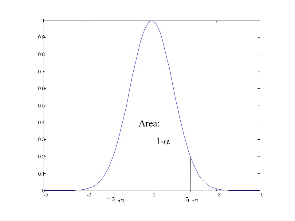 1 0.9 0.8 0.7 0.6 0.5 Area: 1- 0.4 0.3 0.2 0.1 -5 -3 3 5