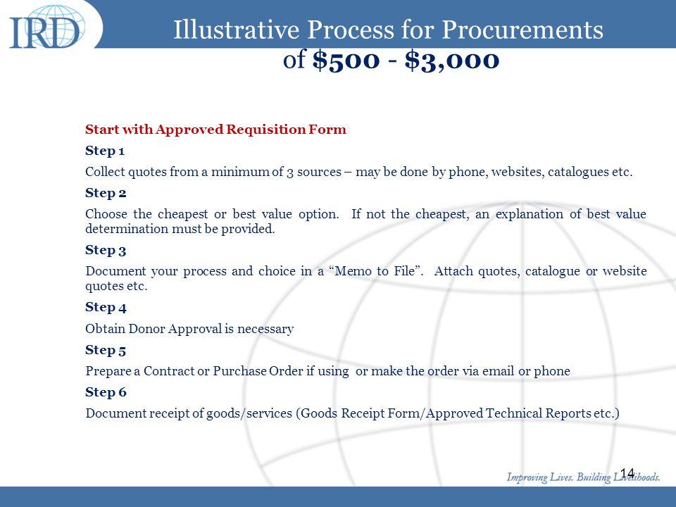 Illustrative Process for Procurements of $500 - $3,000