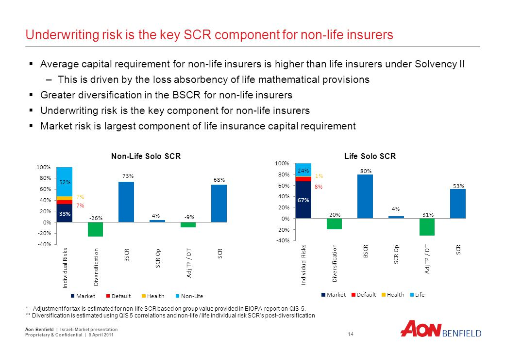 QIS 5: Life and Health Cat Risk 11% of U/W risk pre-diversification