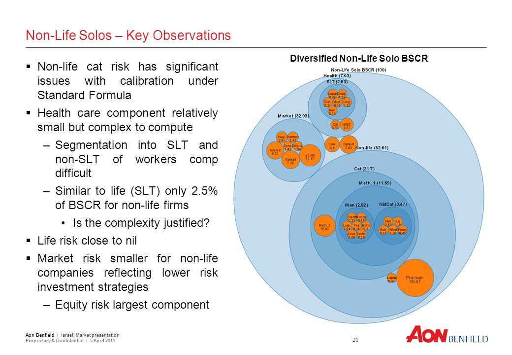 Non-life SCR (Solos) Premium risk largest driver of non-life capital
