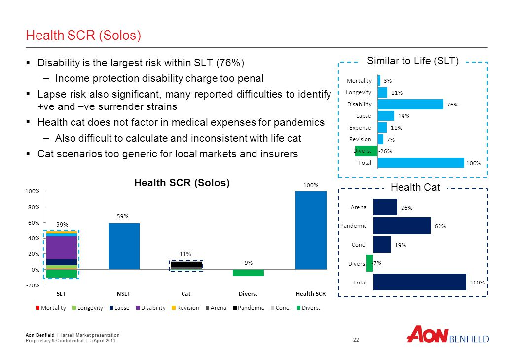 Life SCR (Solos) Lapse risk and longevity risk are most material life risks.