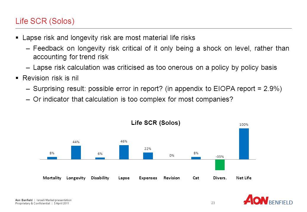 Market Risk SCR (Solos)