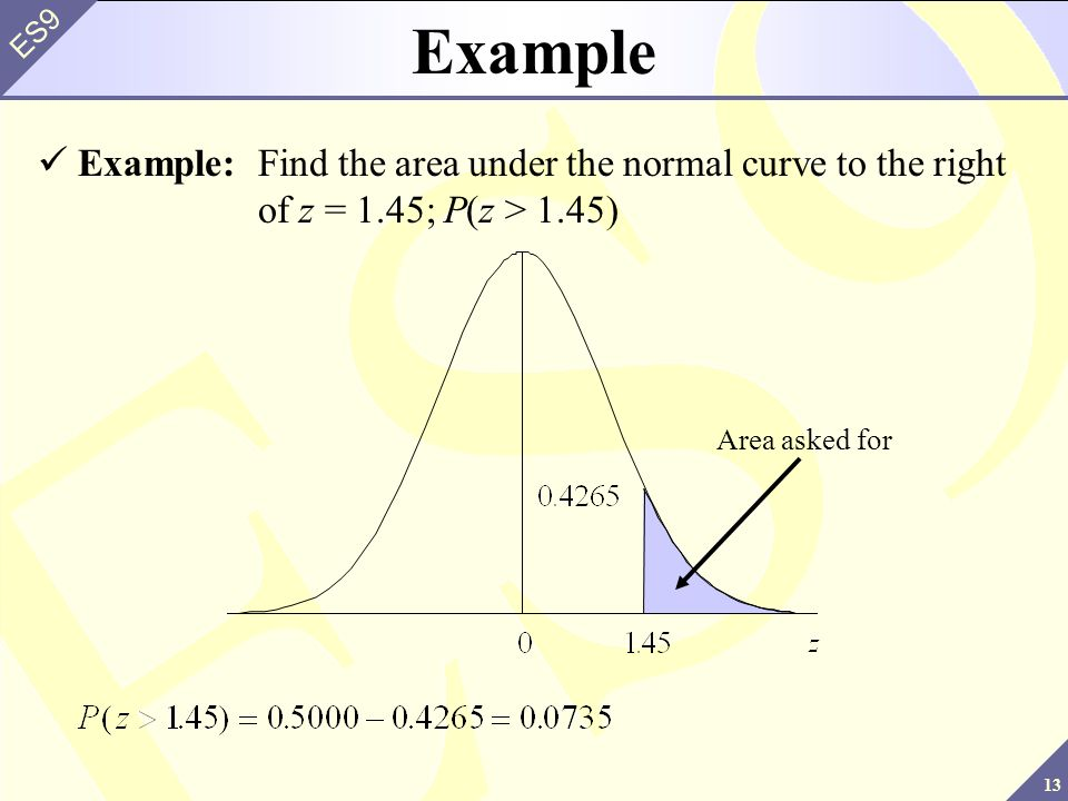 Example Example: Find the area under the normal curve to the right of z = 1.45; P(z > 1.45) Area asked for.