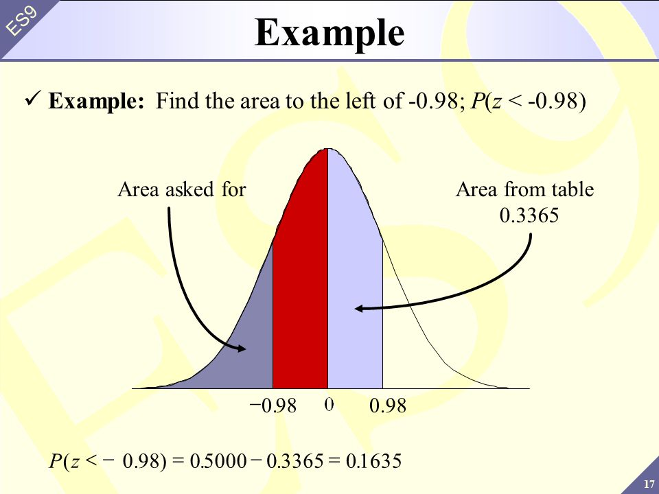 Example Example: Find the area to the left of -0.98; P(z < -0.98)