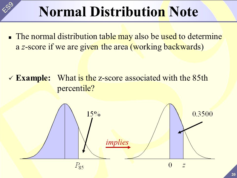 Normal Distribution Note