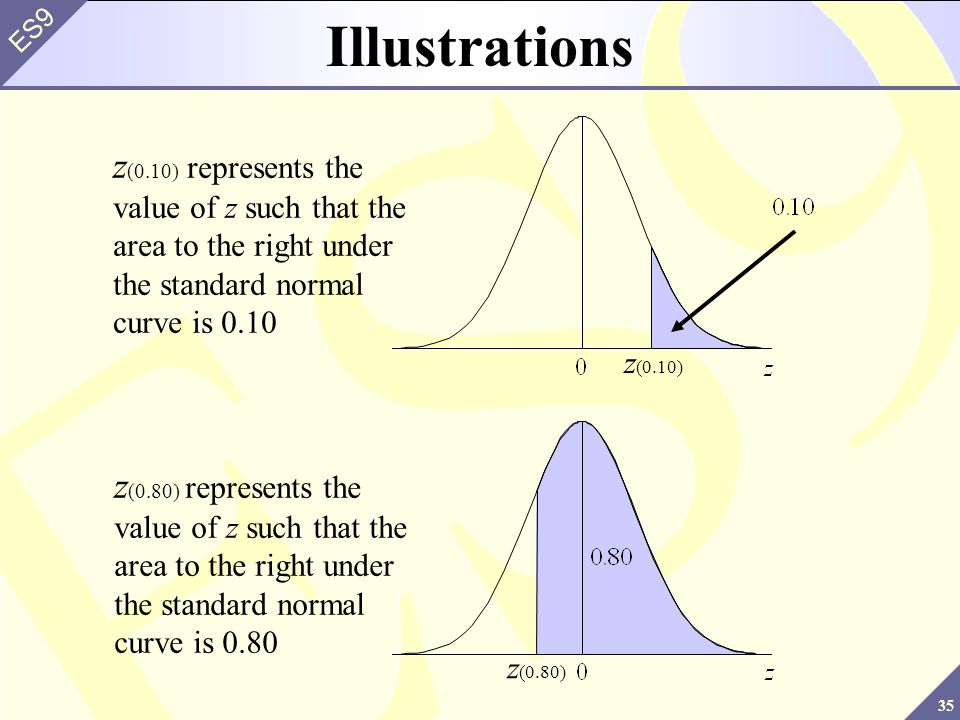 Illustrations z(0.10) represents the value of z such that the area to the right under the standard normal curve is 0.10.