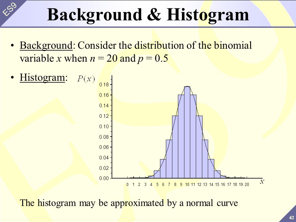 Background & Histogram