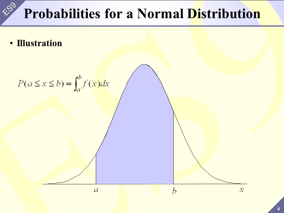 Probabilities for a Normal Distribution