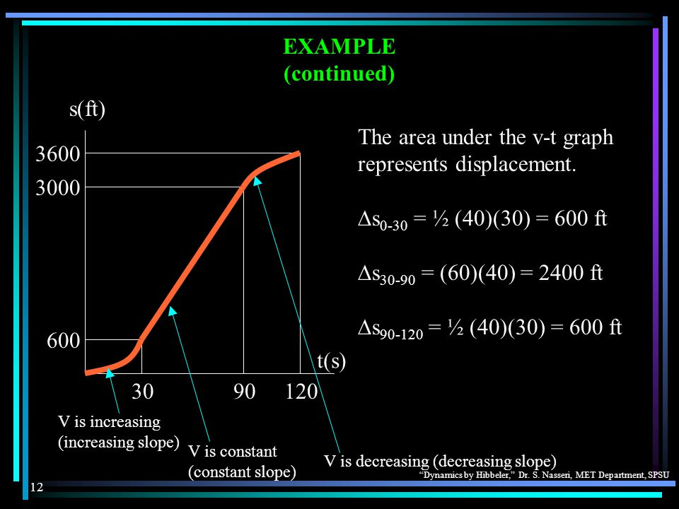 The area under the v-t graph represents displacement.